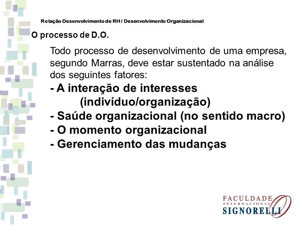 - A interação de interesses (indivíduo/organização)