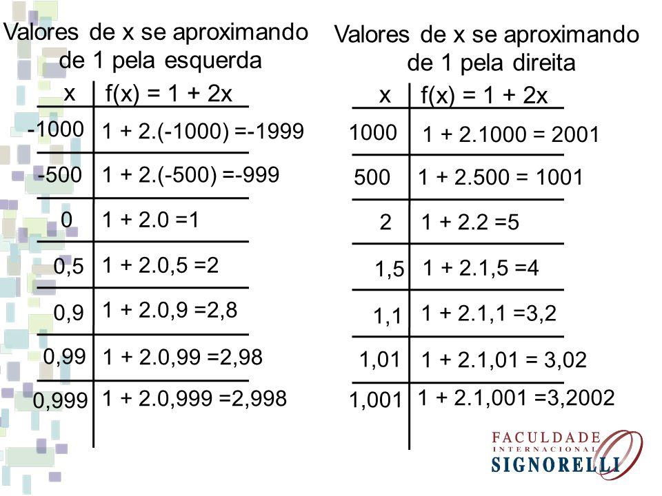 Valores de x se aproximando de 1 pela esquerda
