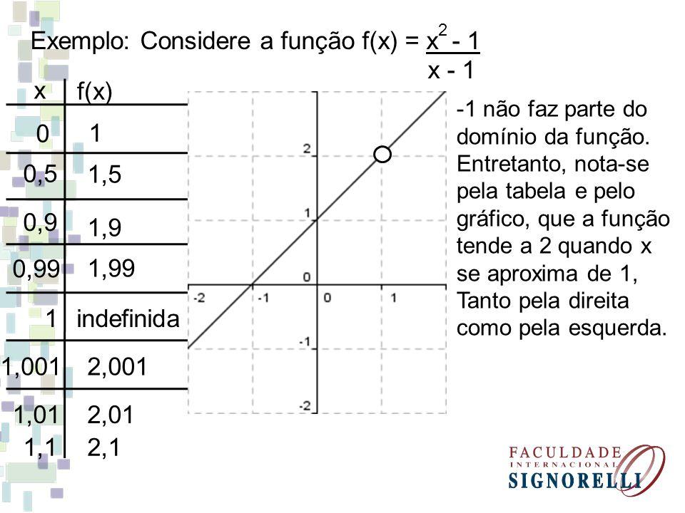 Exemplo: Considere a função f(x) = x - 1 x - 1 x f(x)