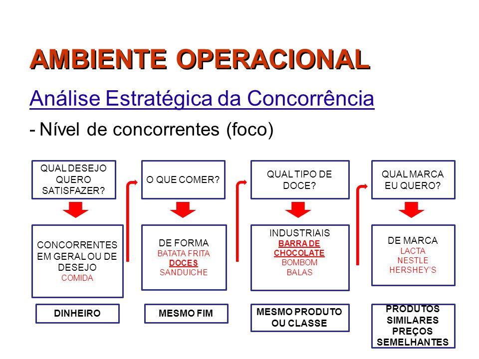 Análise Estratégica da Concorrência Nível de concorrentes (foco)