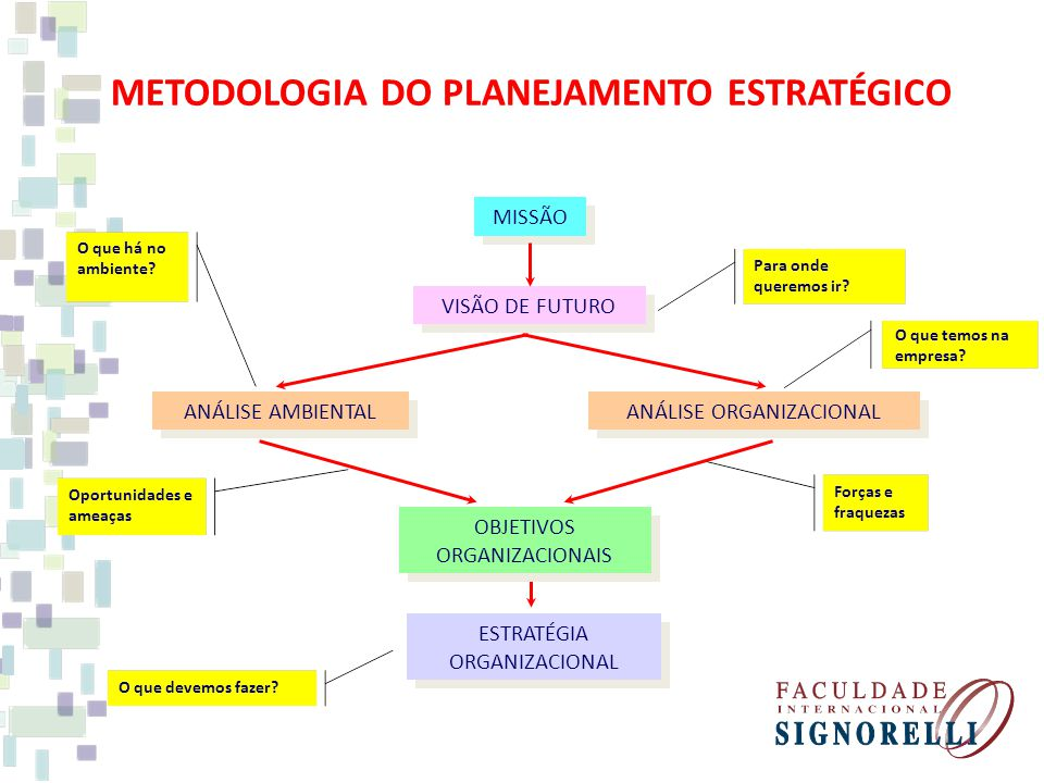 METODOLOGIA DO PLANEJAMENTO ESTRATÉGICO