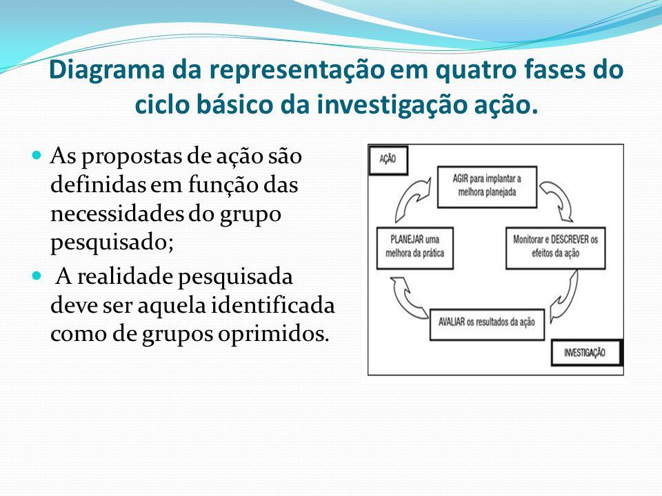 Diagrama da representação em quatro fases do ciclo básico da investigação ação.