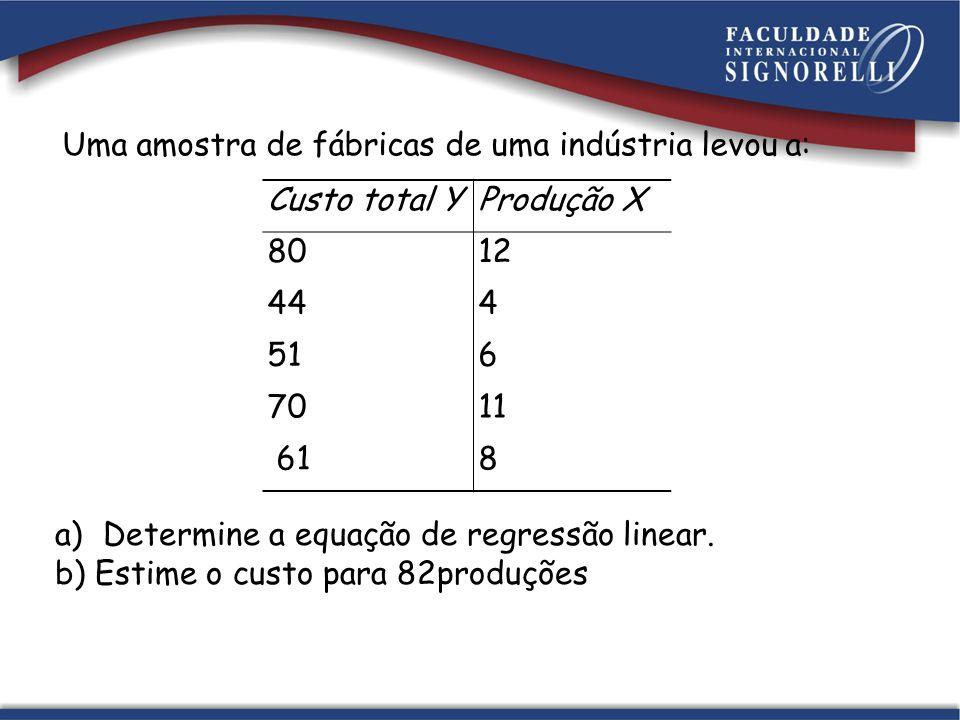 Uma amostra de fábricas de uma indústria levou a: