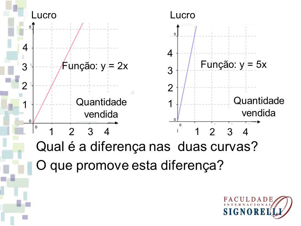 Qual é a diferença nas duas curvas O que promove esta diferença