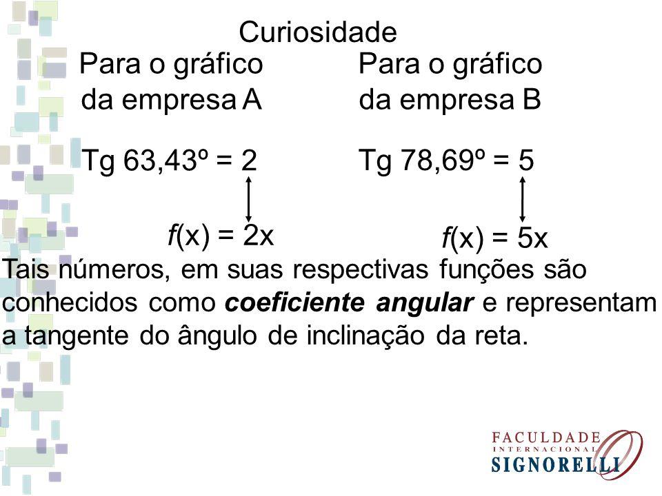Curiosidade Para o gráfico da empresa A Para o gráfico da empresa B