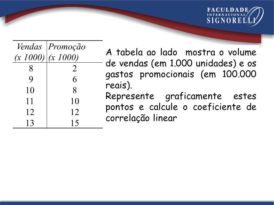 Vendas (x 1000) Promoção. 8. 2. 9. 6. 10. 11. 12. 13. 15.