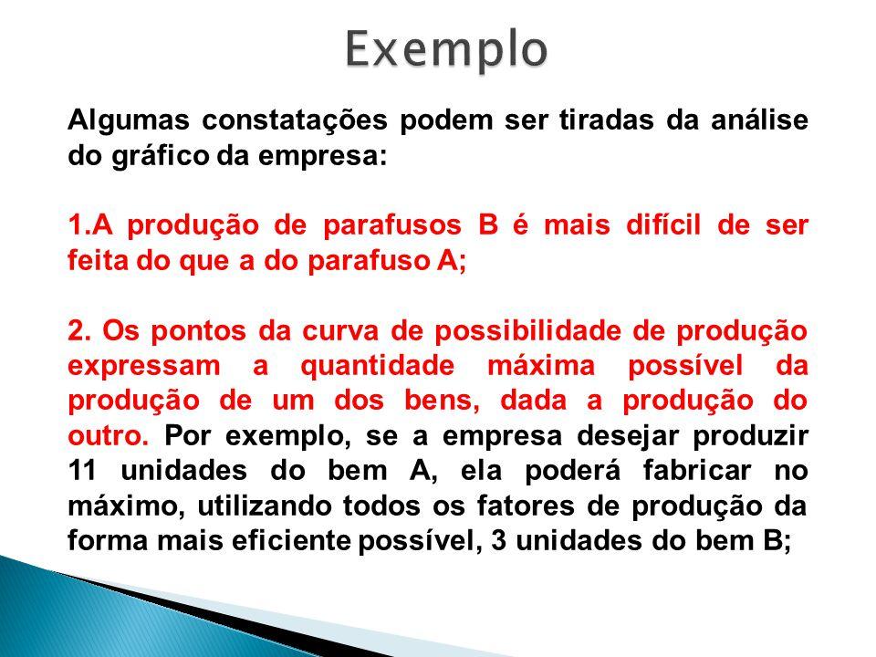 Exemplo Algumas constatações podem ser tiradas da análise do gráfico da empresa: