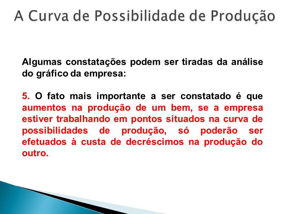 A Curva de Possibilidade de Produção
