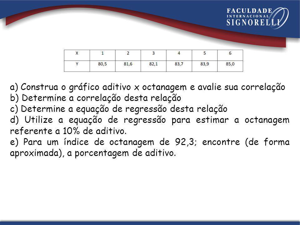 a) Construa o gráfico aditivo x octanagem e avalie sua correlação