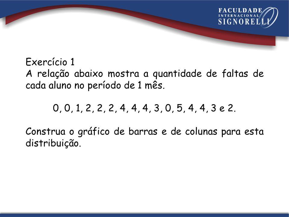Exercício 1 A relação abaixo mostra a quantidade de faltas de cada aluno no período de 1 mês. 0, 0, 1, 2, 2, 2, 4, 4, 4, 3, 0, 5, 4, 4, 3 e 2.