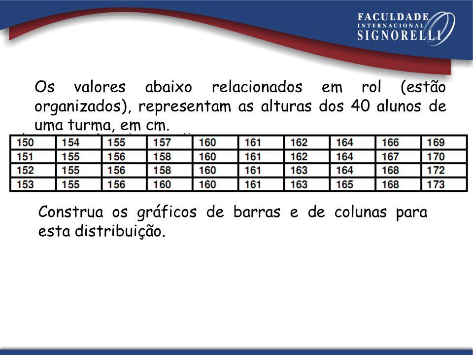 Os valores abaixo relacionados em rol (estão organizados), representam as alturas dos 40 alunos de uma turma, em cm.