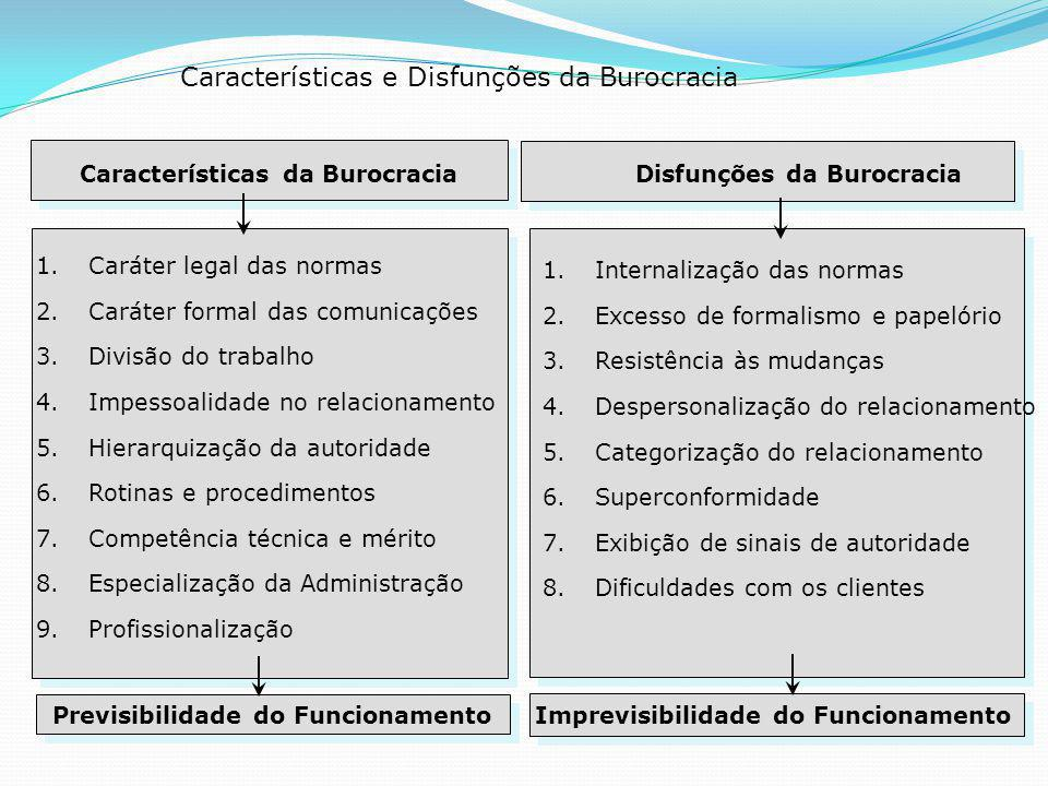 Características e Disfunções da Burocracia