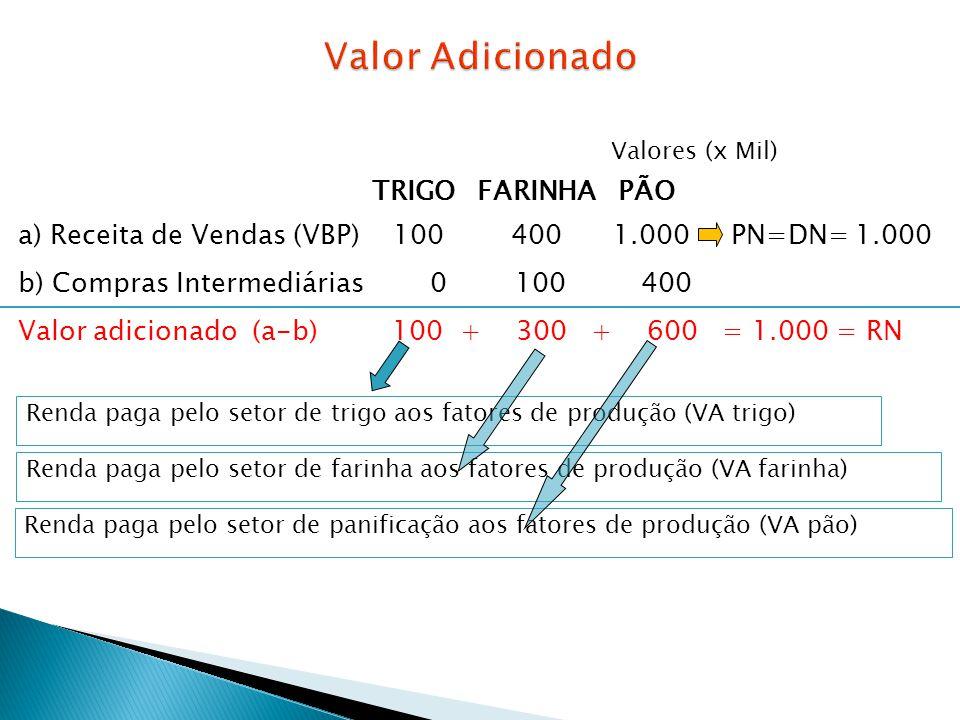 Valor Adicionado a) Receita de Vendas (VBP) 100 400 1.000 PN=DN= 1.000