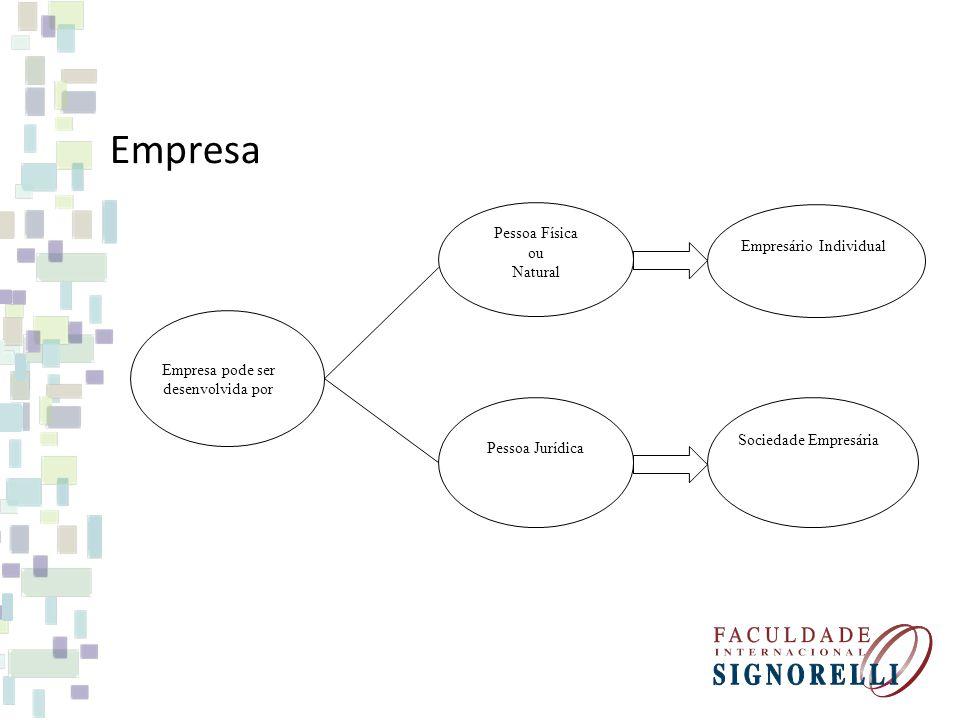 Empresa Pessoa Física ou Empresário Individual Natural
