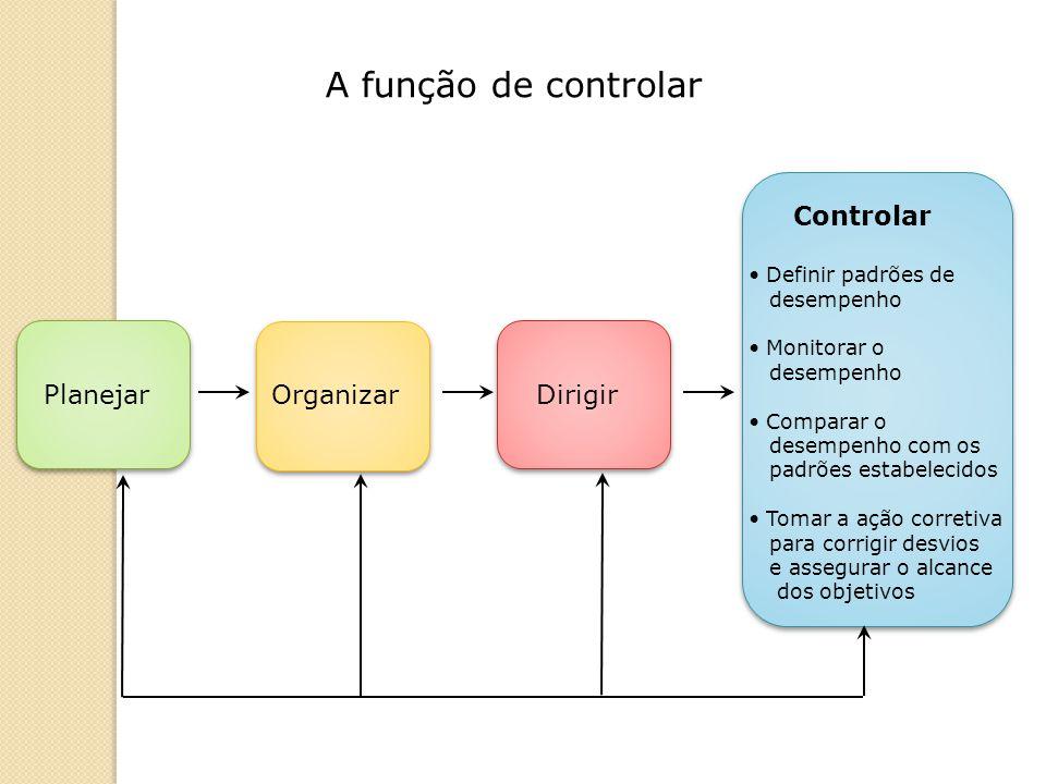 A função de controlar Controlar Planejar Organizar Dirigir