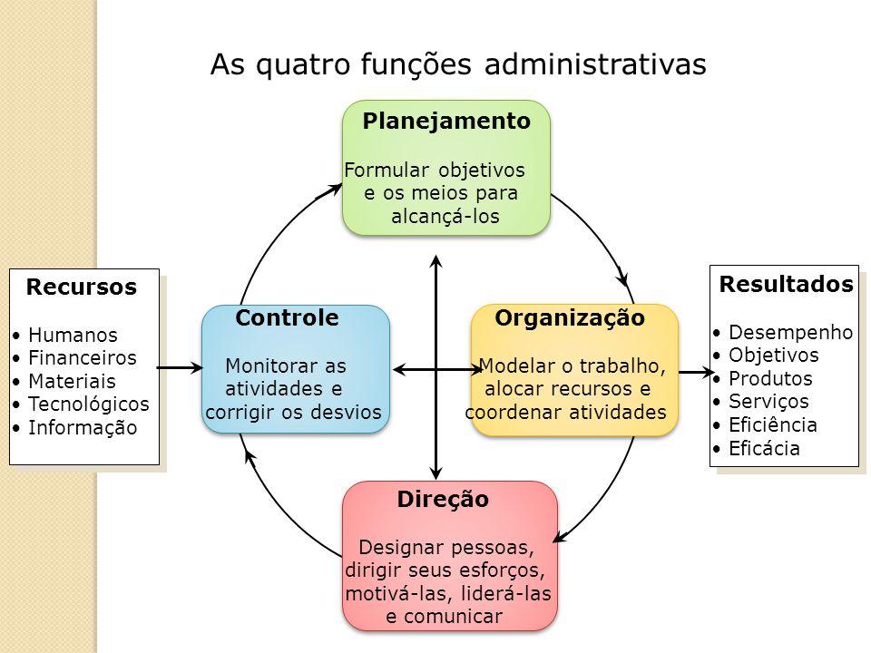As quatro funções administrativas