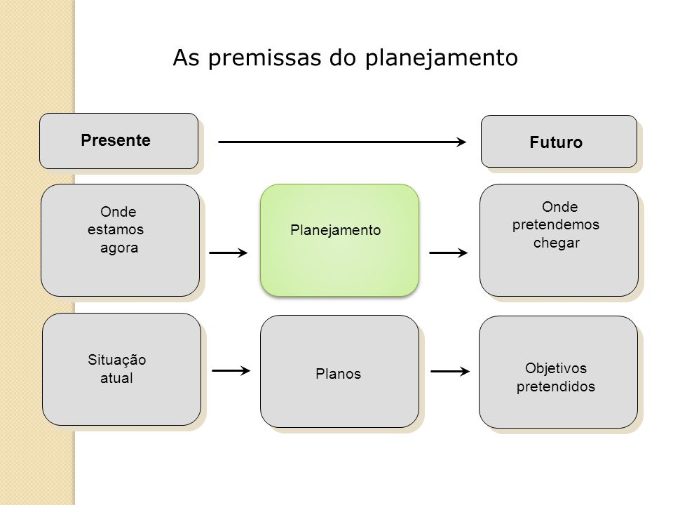 As premissas do planejamento