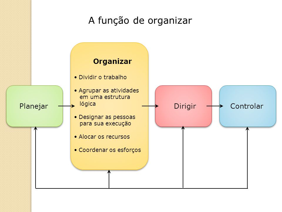 A função de organizar Organizar Planejar Dirigir Controlar