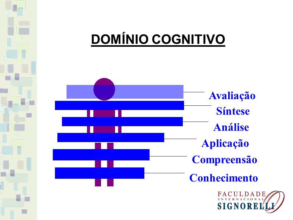 DOMÍNIO COGNITIVO Avaliação Síntese Análise Aplicação Compreensão