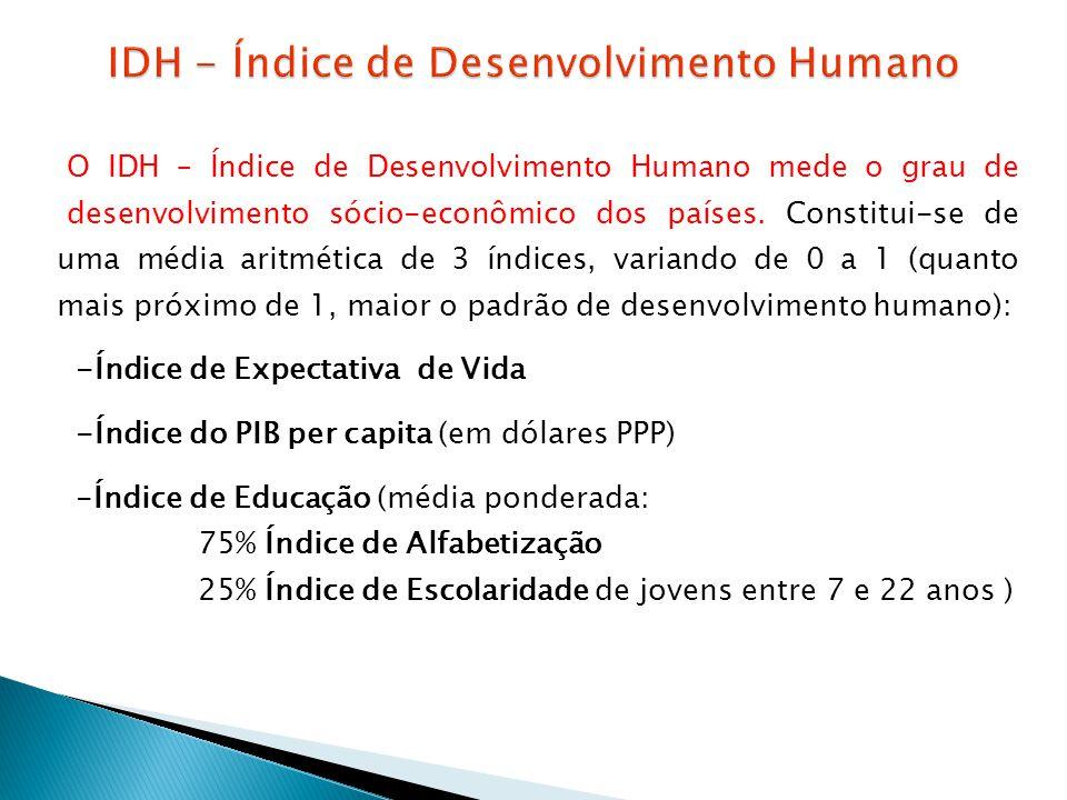 IDH - Índice de Desenvolvimento Humano