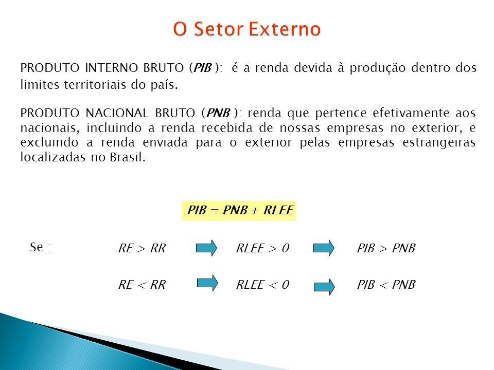 O Setor Externo PRODUTO INTERNO BRUTO (PIB ): é a renda devida à produção dentro dos limites territoriais do país.