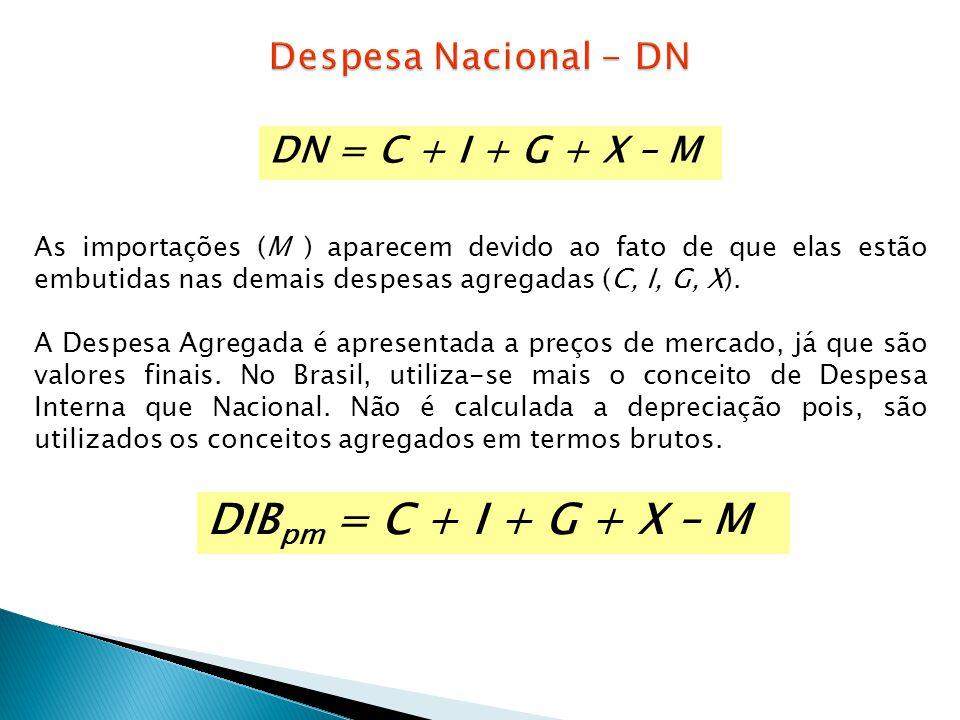 DIBpm = C + I + G + X – M Despesa Nacional - DN DN = C + I + G + X – M