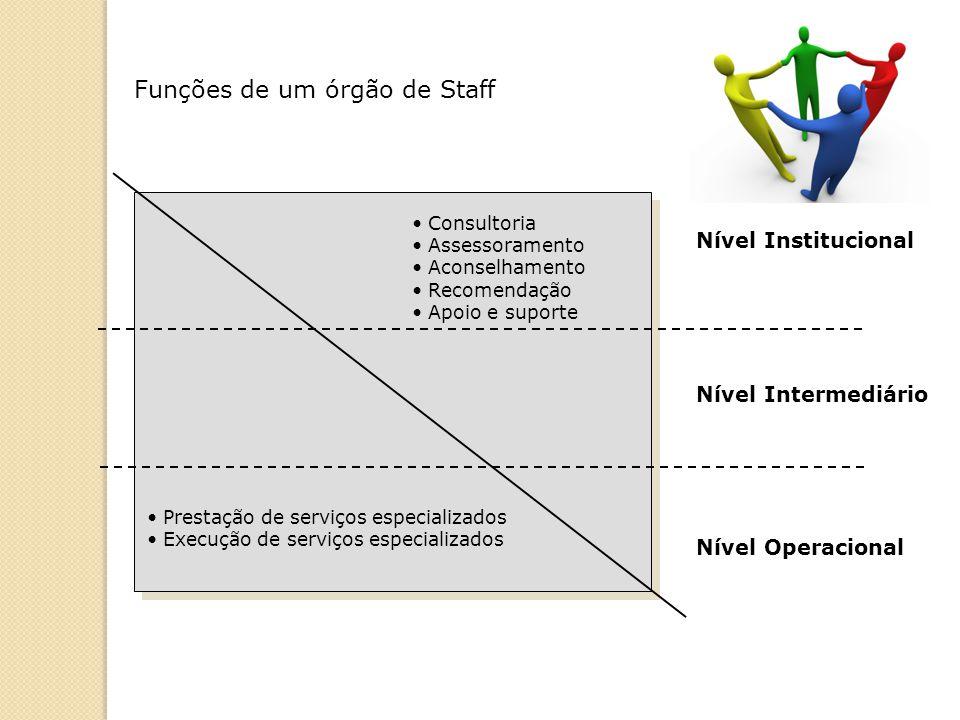 Funções de um órgão de Staff