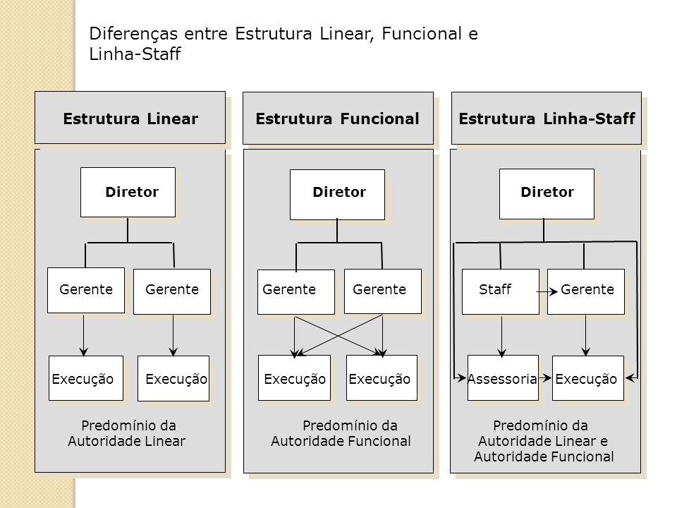 Diferenças entre Estrutura Linear, Funcional e Linha-Staff