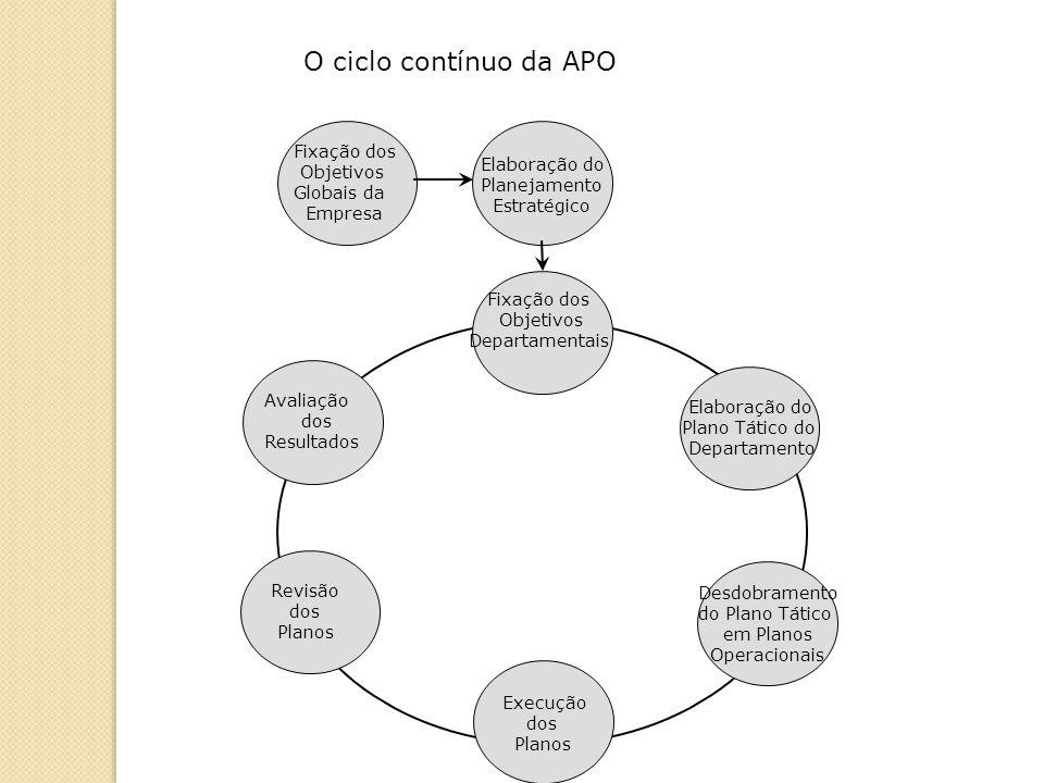 O ciclo contínuo da APO Fixação dos Objetivos Elaboração do Globais da