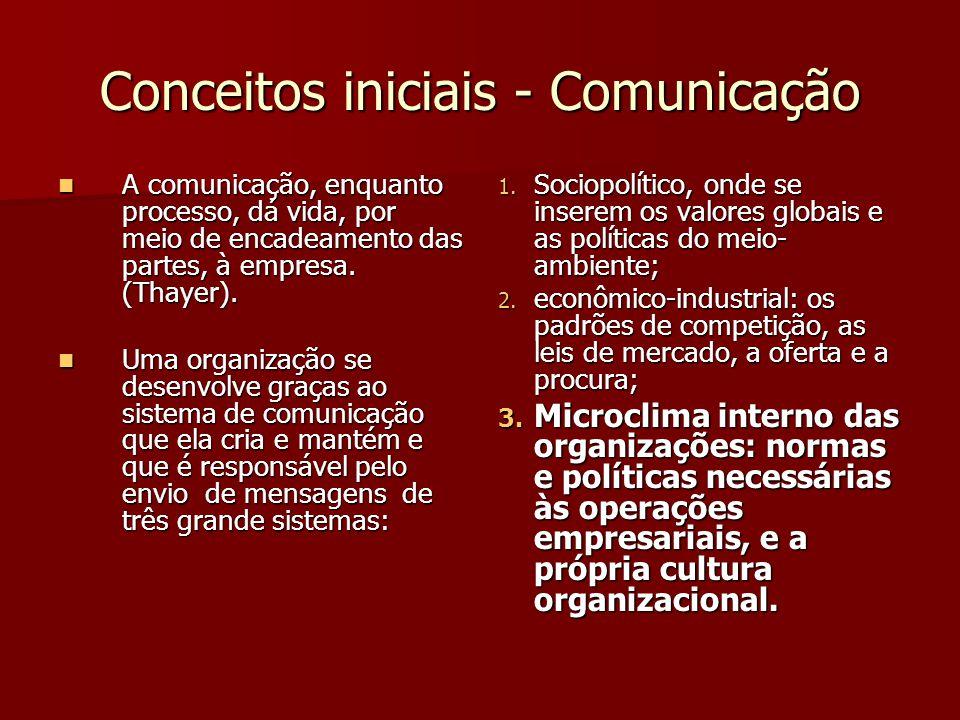 Conceitos iniciais - Comunicação