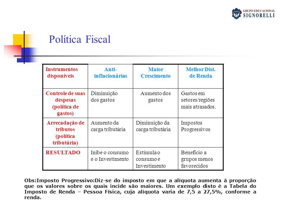 Política Fiscal Instrumentos disponíveis Anti- inflacionárias Maior