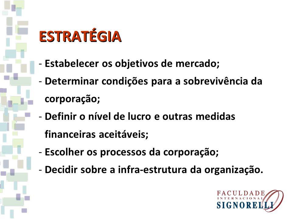 ESTRATÉGIA Estabelecer os objetivos de mercado;