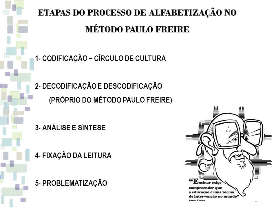 ETAPAS DO PROCESSO DE ALFABETIZAÇÃO NO