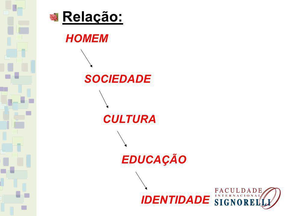 Relação: HOMEM SOCIEDADE CULTURA EDUCAÇÃO IDENTIDADE