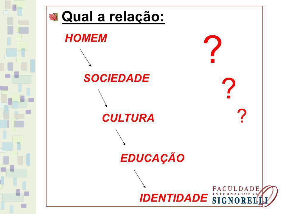 Qual a relação: HOMEM SOCIEDADE CULTURA EDUCAÇÃO IDENTIDADE
