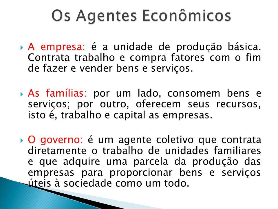 Os Agentes Econômicos A empresa: é a unidade de produção básica. Contrata trabalho e compra fatores com o fim de fazer e vender bens e serviços.
