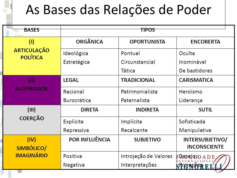 As Bases das Relações de Poder