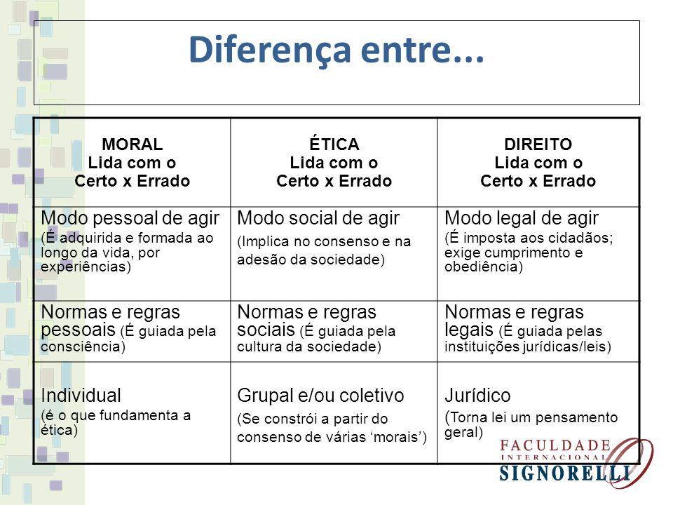 Diferença entre... Modo pessoal de agir Modo social de agir