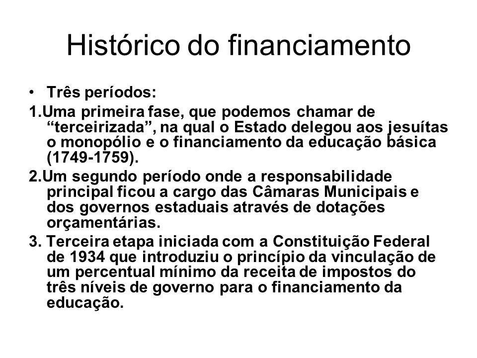 Histórico do financiamento
