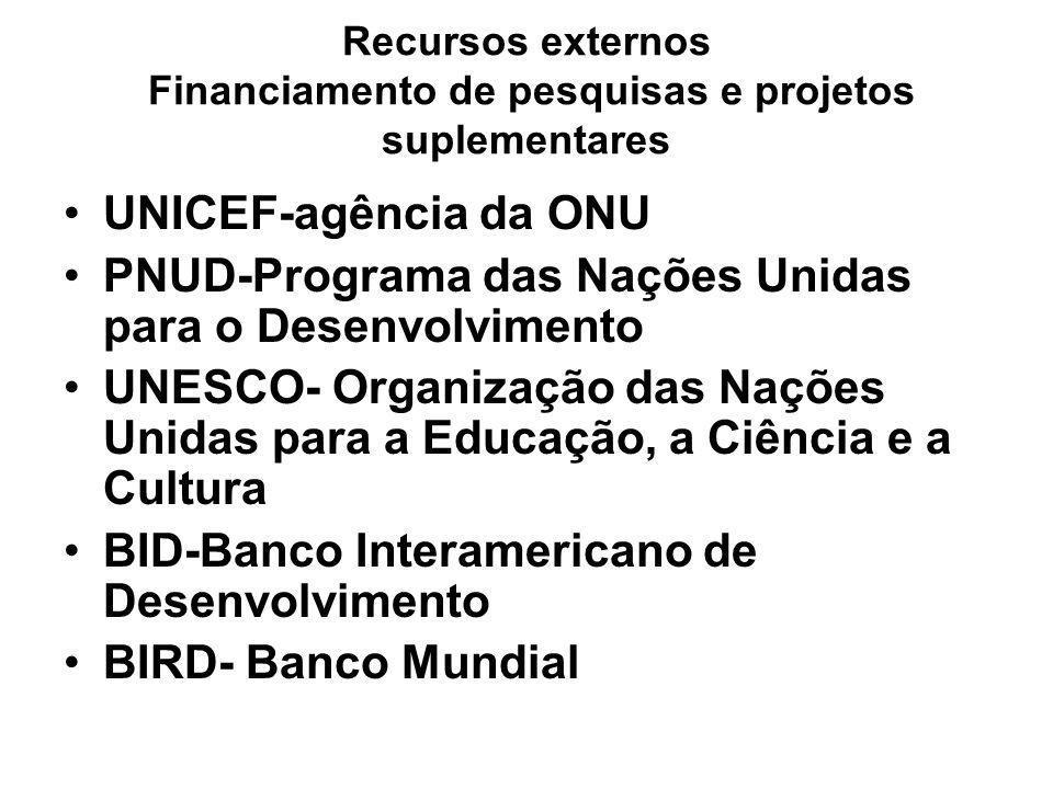 Recursos externos Financiamento de pesquisas e projetos suplementares