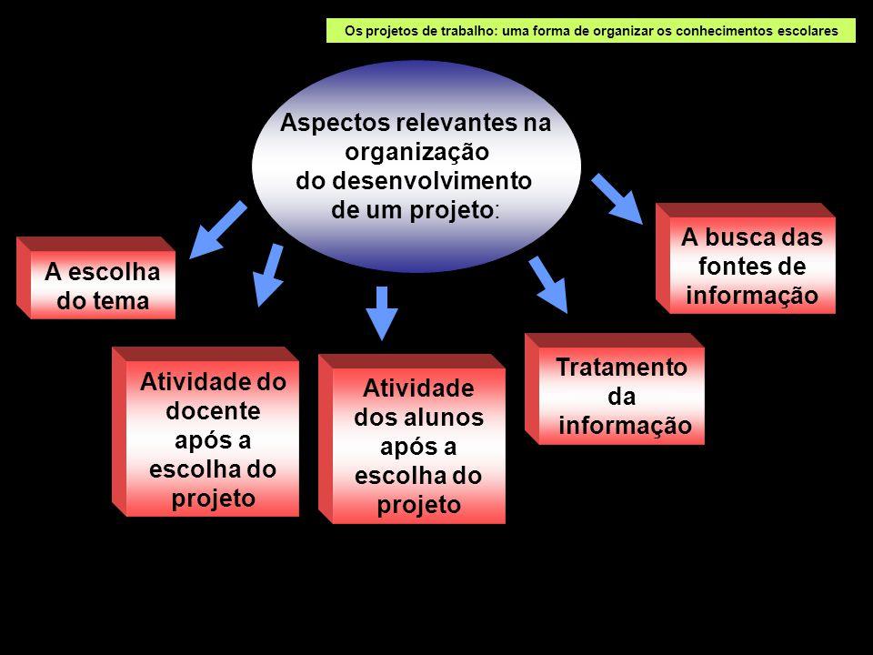 Aspectos relevantes na organização do desenvolvimento de um projeto: