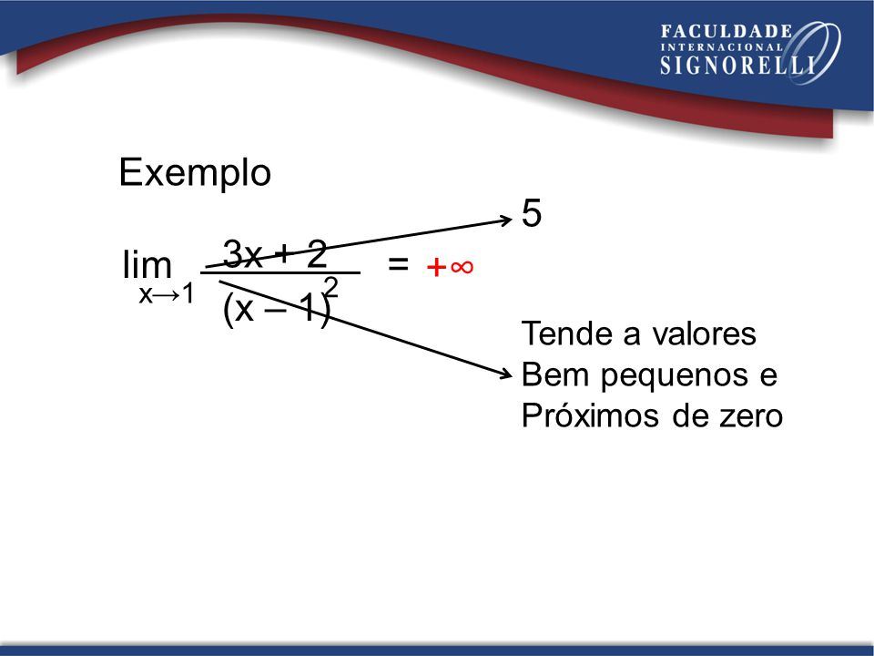 Exemplo 5 3x + 2 lim = +∞ (x – 1) Tende a valores Bem pequenos e