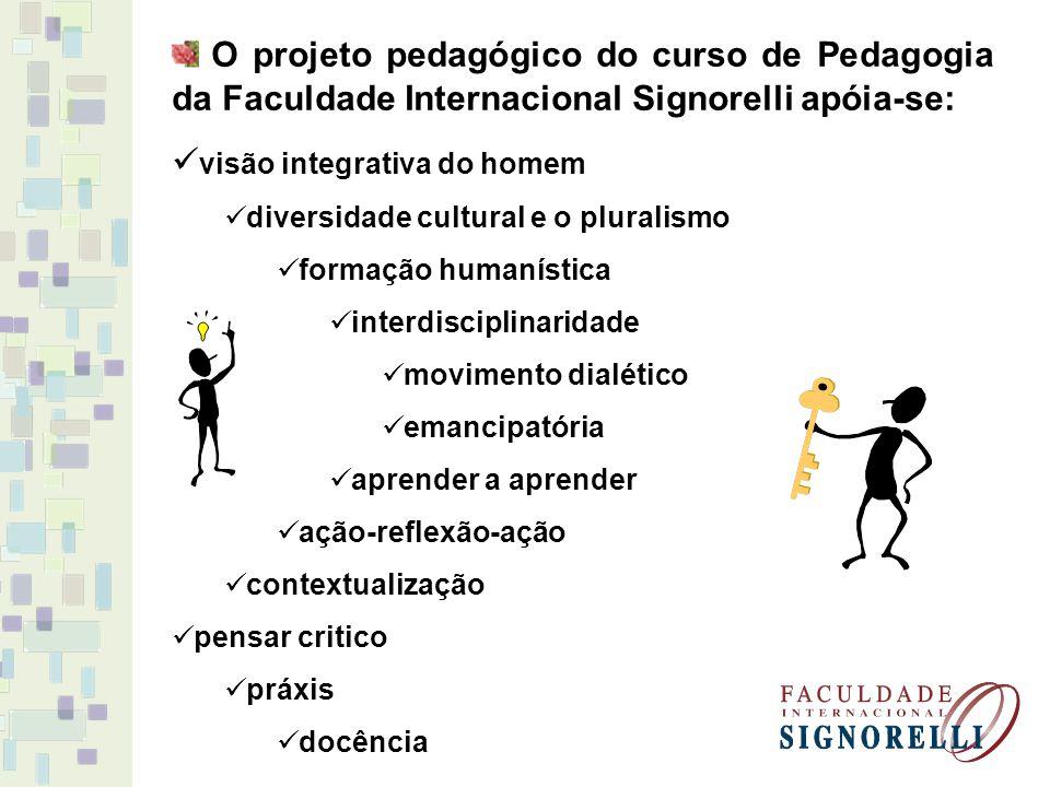 O projeto pedagógico do curso de Pedagogia da Faculdade Internacional Signorelli apóia-se: