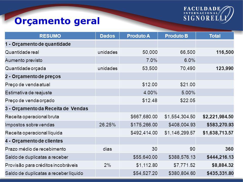 Orçamento geral RESUMO Dados Produto A Produto B Total