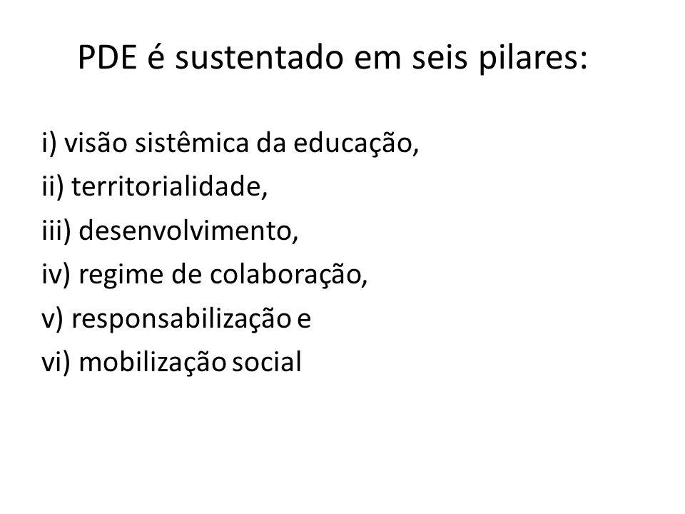 PDE é sustentado em seis pilares: