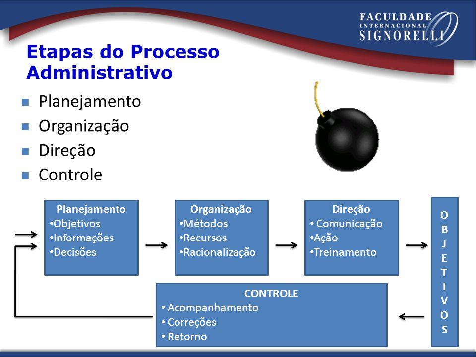 Etapas do Processo Administrativo