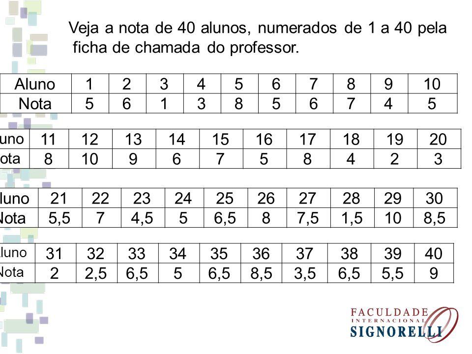 Veja a nota de 40 alunos, numerados de 1 a 40 pela