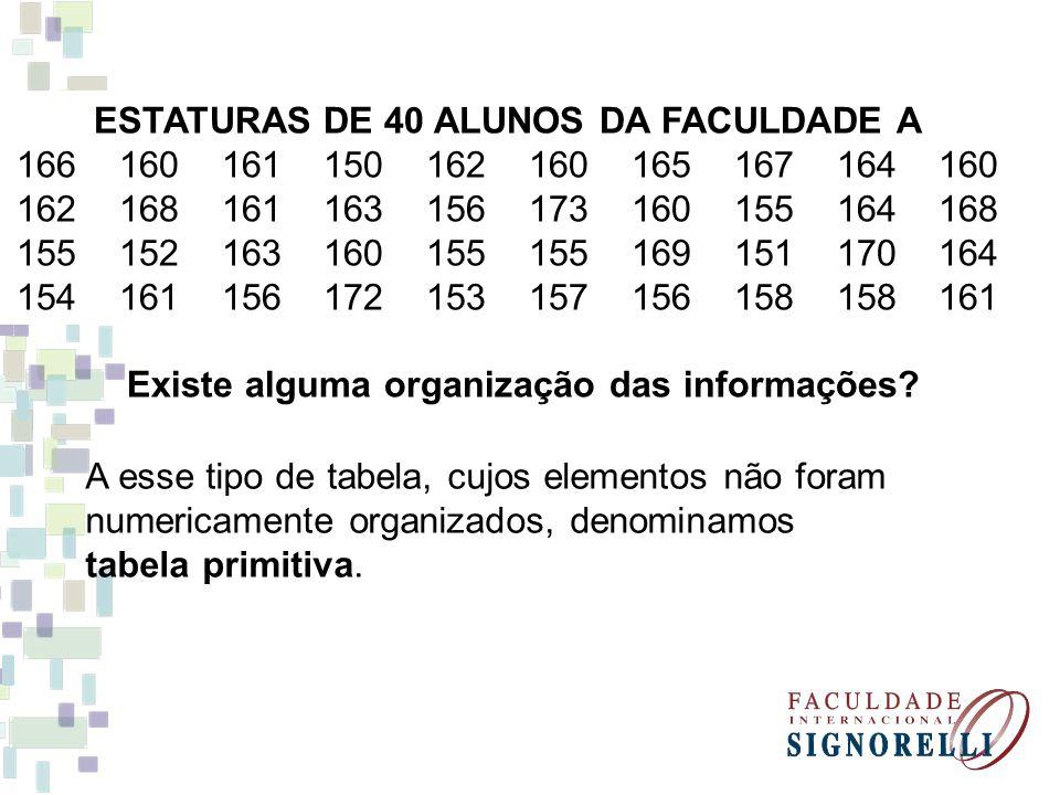 ESTATURAS DE 40 ALUNOS DA FACULDADE A