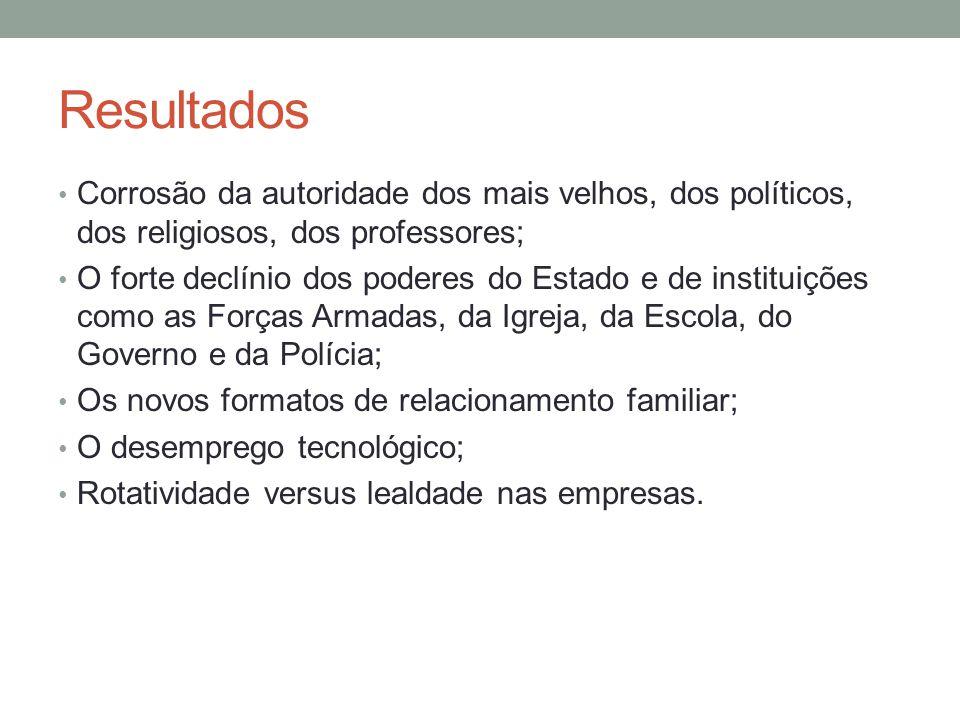 Resultados Corrosão da autoridade dos mais velhos, dos políticos, dos religiosos, dos professores;