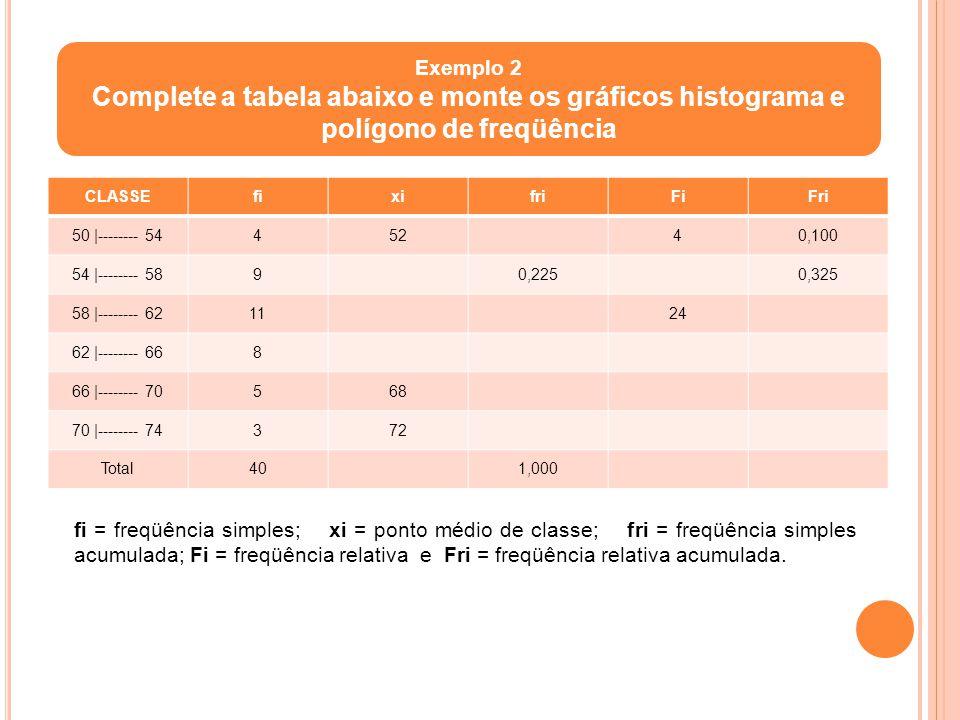 Exemplo 2 Complete a tabela abaixo e monte os gráficos histograma e polígono de freqüência. CLASSE.